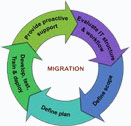 Migration Agent Perth-Immigration Agents Services Perth-swan
